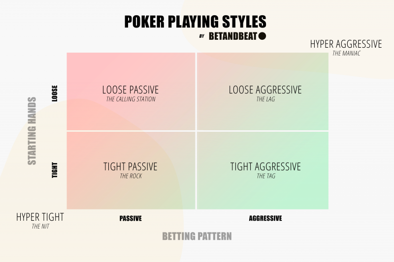 poker playing styles (aggressive, loose, tight, passive)