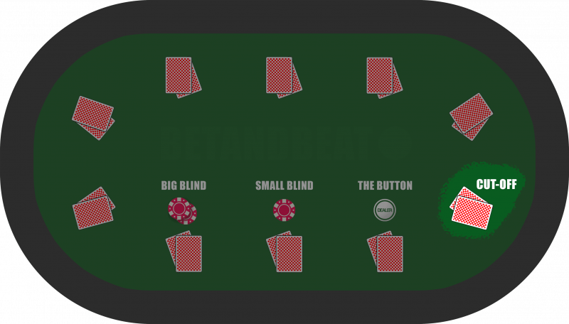 The Cutoff Position in Poker