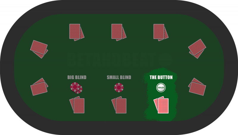 The Dealer Button Position in Poker