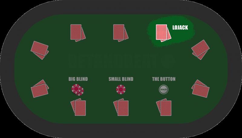 The Lojack Position in Poker