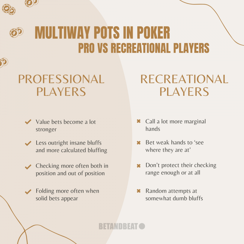 Pro vs Recreational Poker Players in Multiway Pots