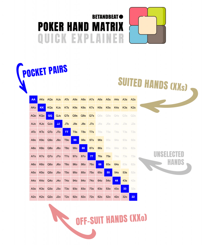 How poker hand charts work