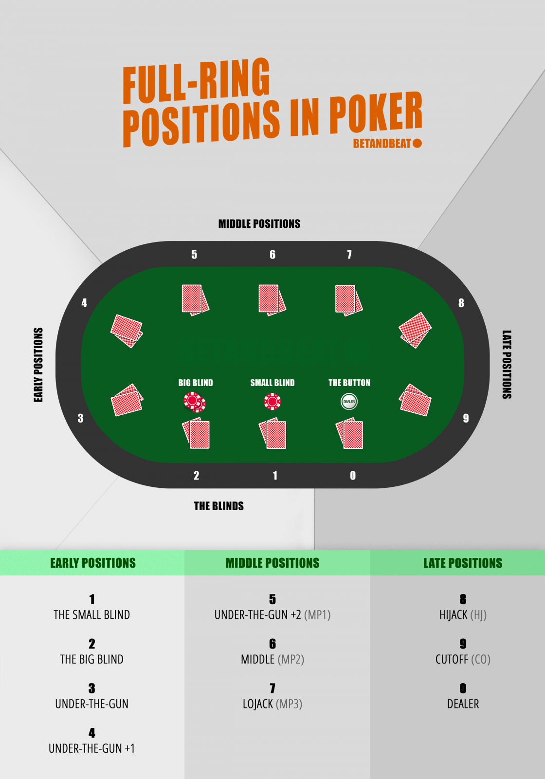positions around the poker table