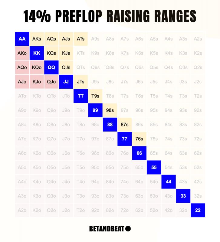 14% Poker Preflop Raise Chart