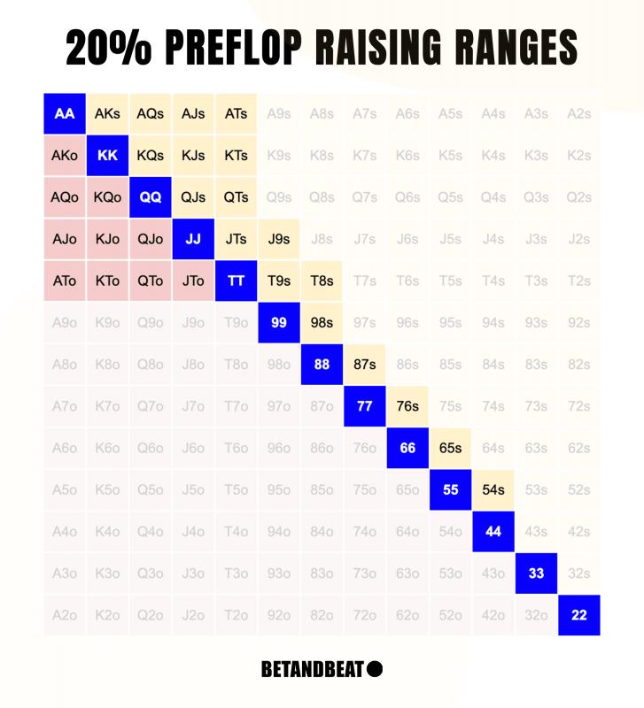 20% Poker Preflop Raise Chart