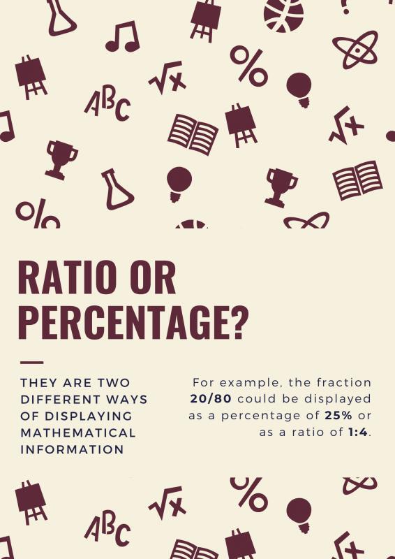 ratio vs percentage