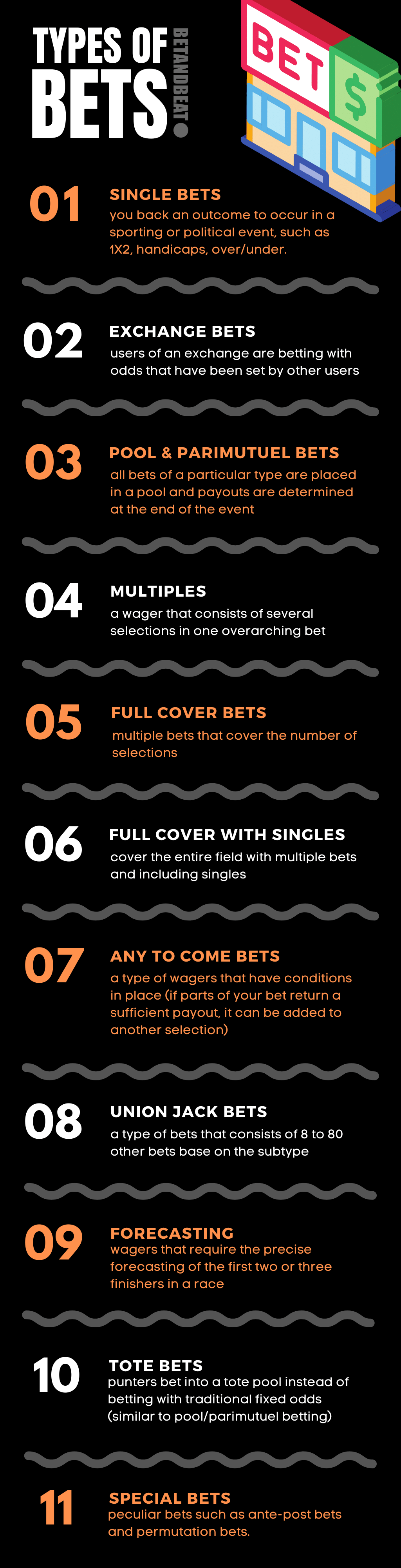 The different types of bets and wagers.