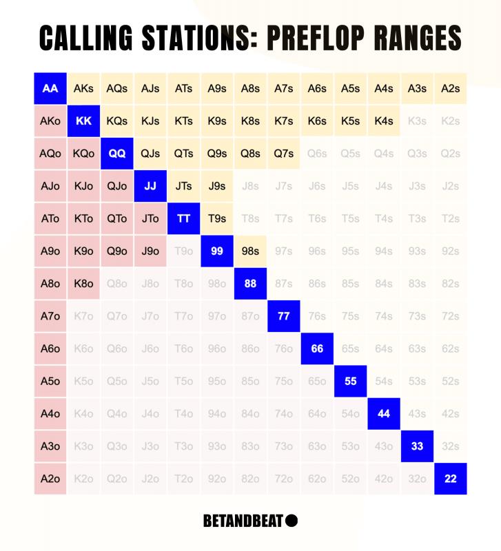 Calling Station Preflop Hand Chart