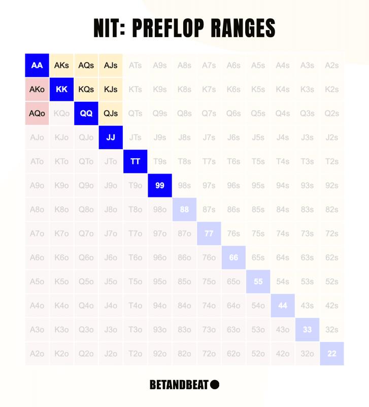 Nit Preflop Ranges