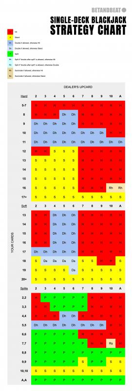 Single-Deck Blackjack Chart (Hard, Soft, Splits)