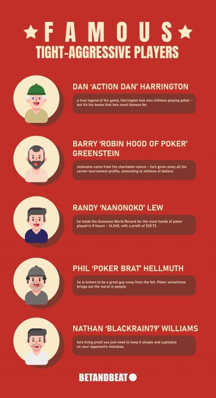 Top Tight-Aggressive Poker Players
