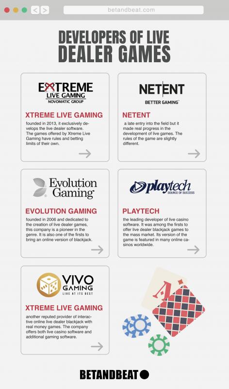 developers of online live dealer casino games