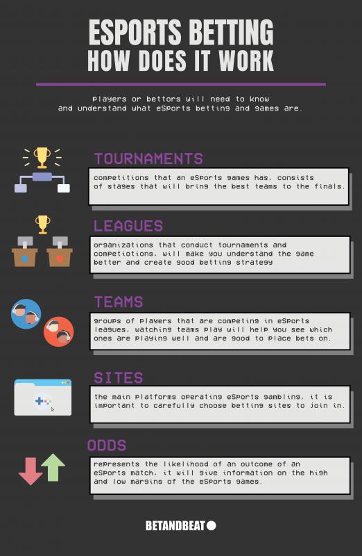 eSports Gambling Explained