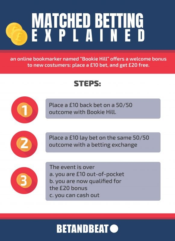 How Does Matched Betting Work (Infographic)