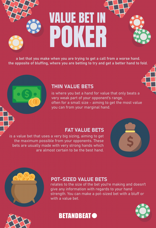 Value Betting In Poker: Thin, Fat & Pot-Sized Value Bets