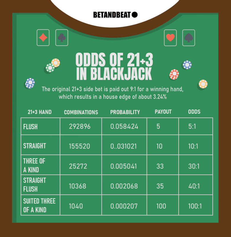 21+3 Side Bet (Blackjack): Odds and Payouts