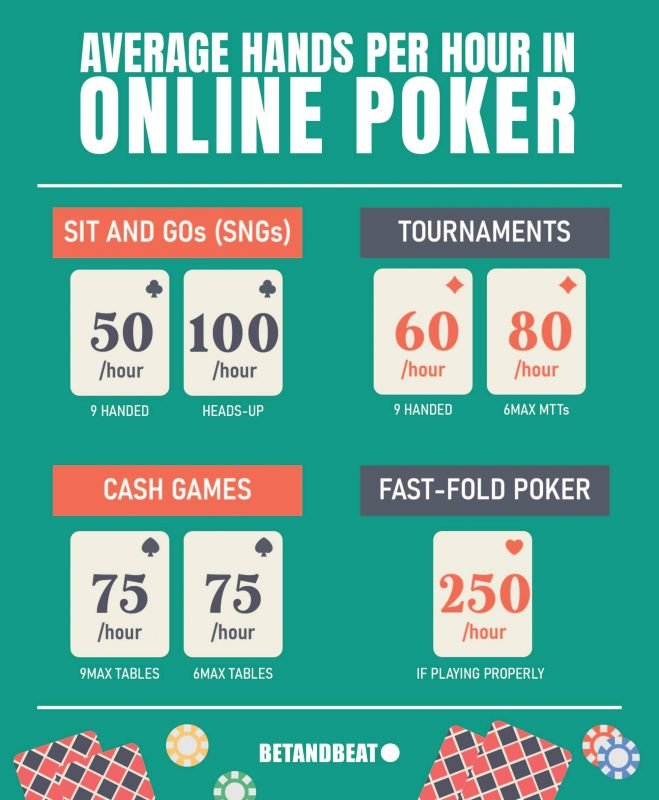 Online Poker: Average Hands Played Per Hour