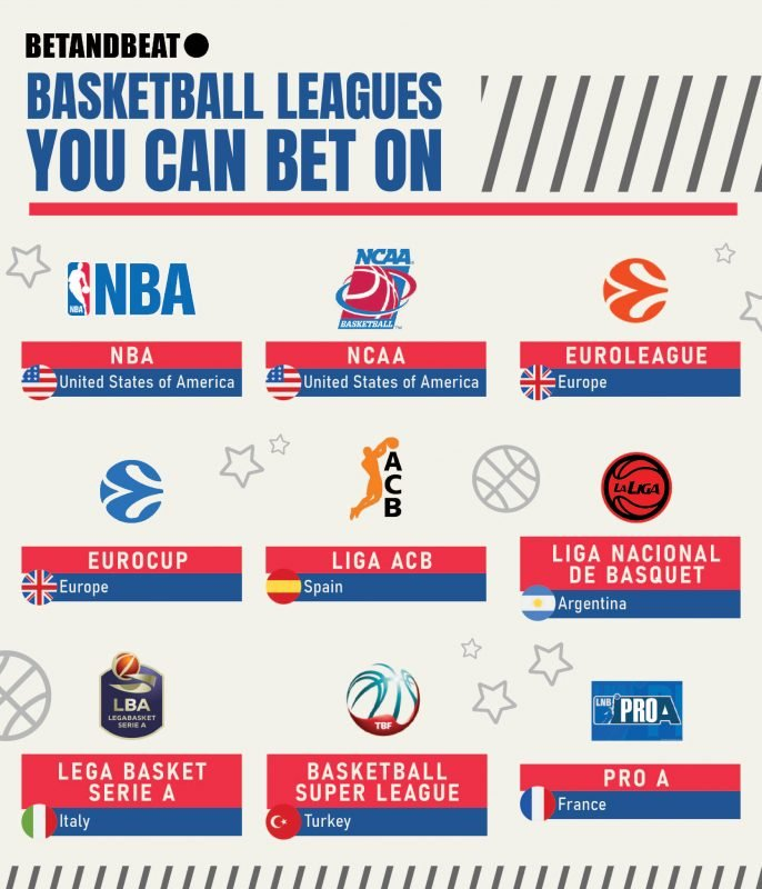What Basketball League Should You Bet On?