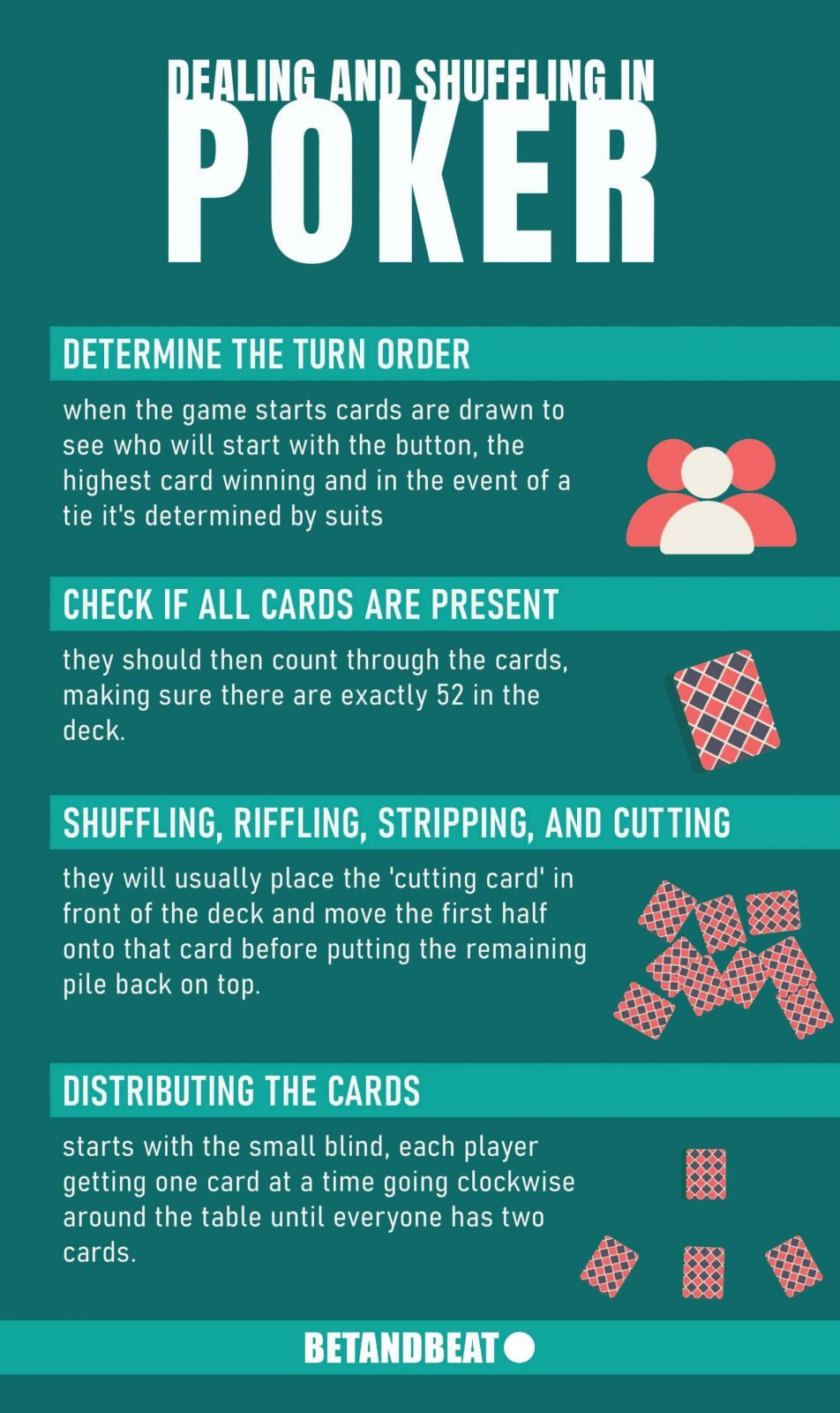 Phases of card shuffling and dealer in Poker.