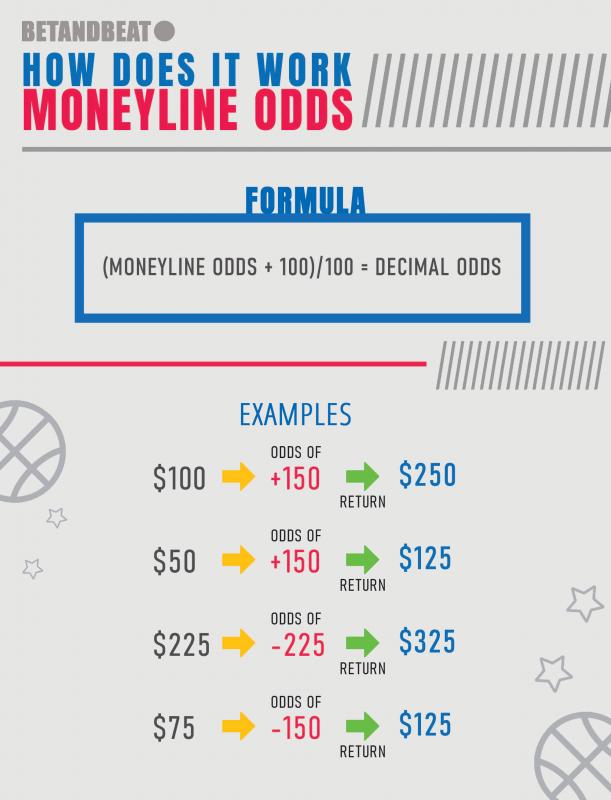 How Do American Moneyline Odds Work