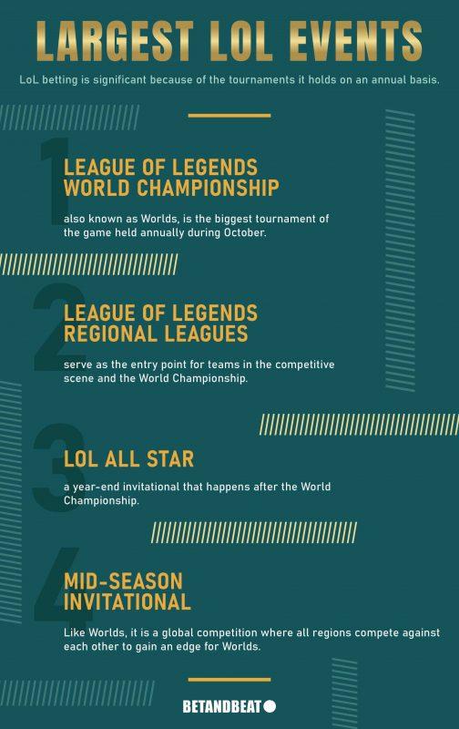 Largest League of Legends Events