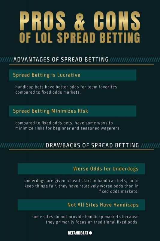 Pros and cons of betting on handicap and spread markets.