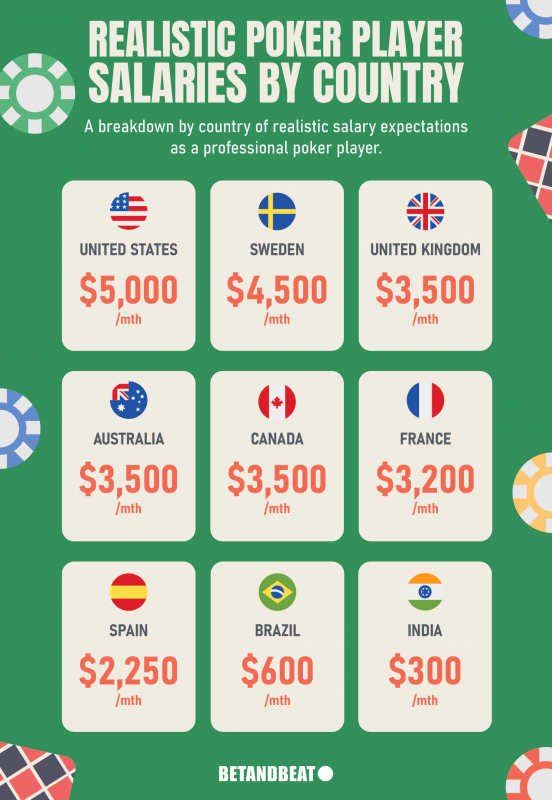 Realistic Salaries for Poker Players Worldwide
