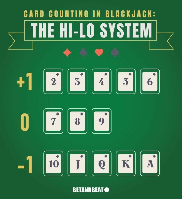 Hi-Lo System (Blackjack Card Counting)