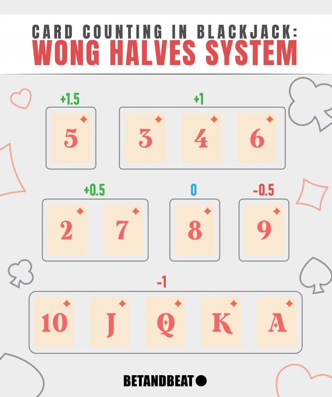 Wong Halves System (Blackjack Card Counting)