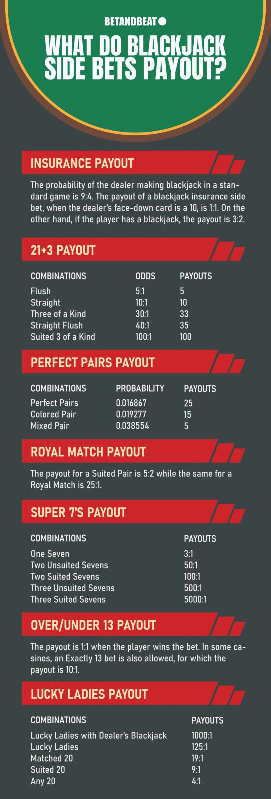 blackjack side bets payout