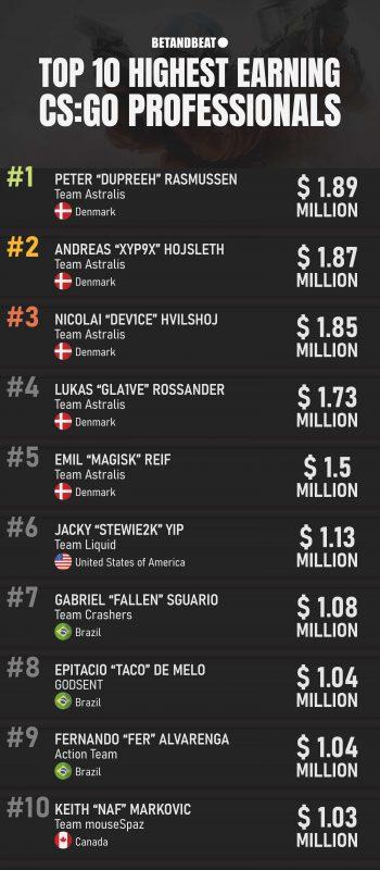 highest-paid CS:GO players
