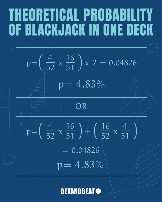 Odds of getting blackjack with a single deck