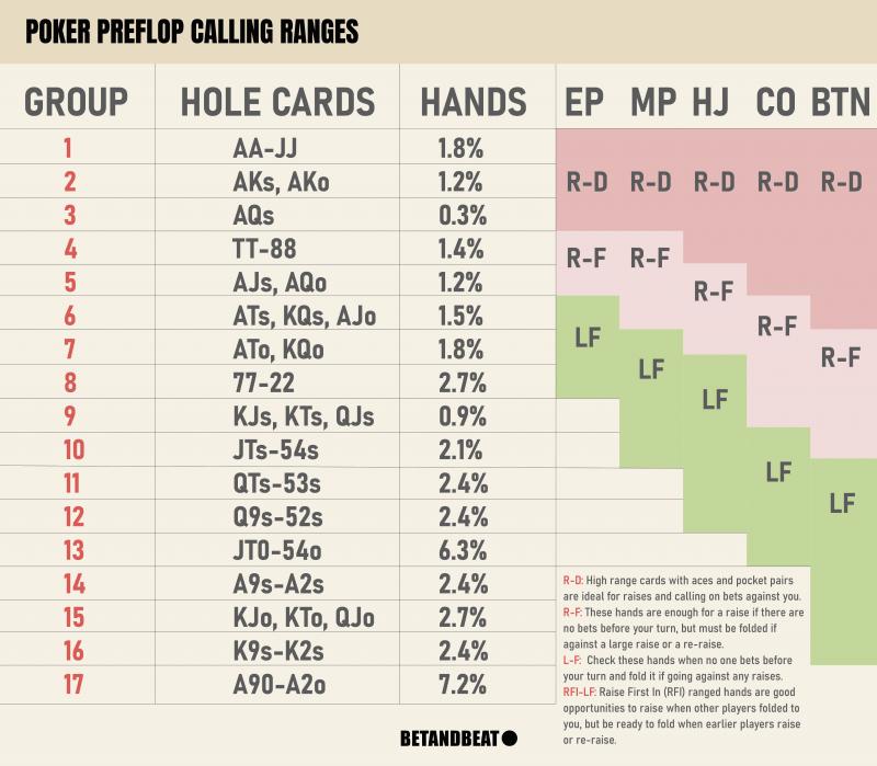 preflop calling range chart