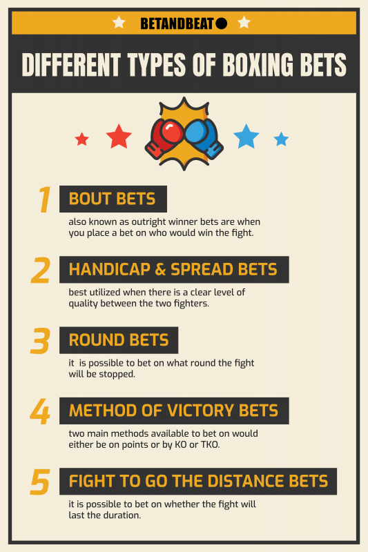 Most Popular Bets In Boxing