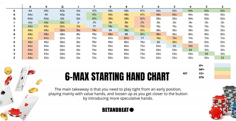 6-Max Starting Hand Chart