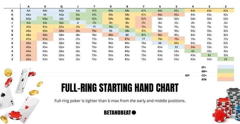 Full-Ring Starting Hands Chart