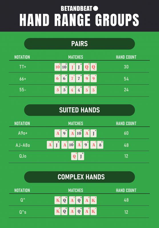 Main Poker Hand Range Groups