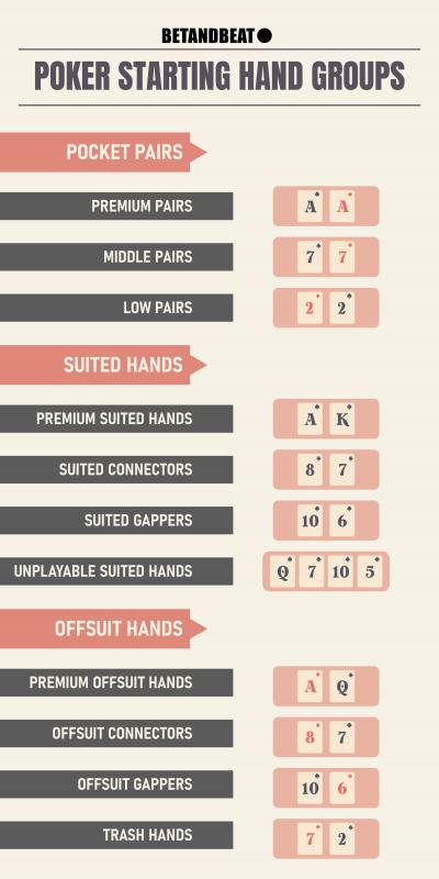 Poker Starting Hands Ranking Chart