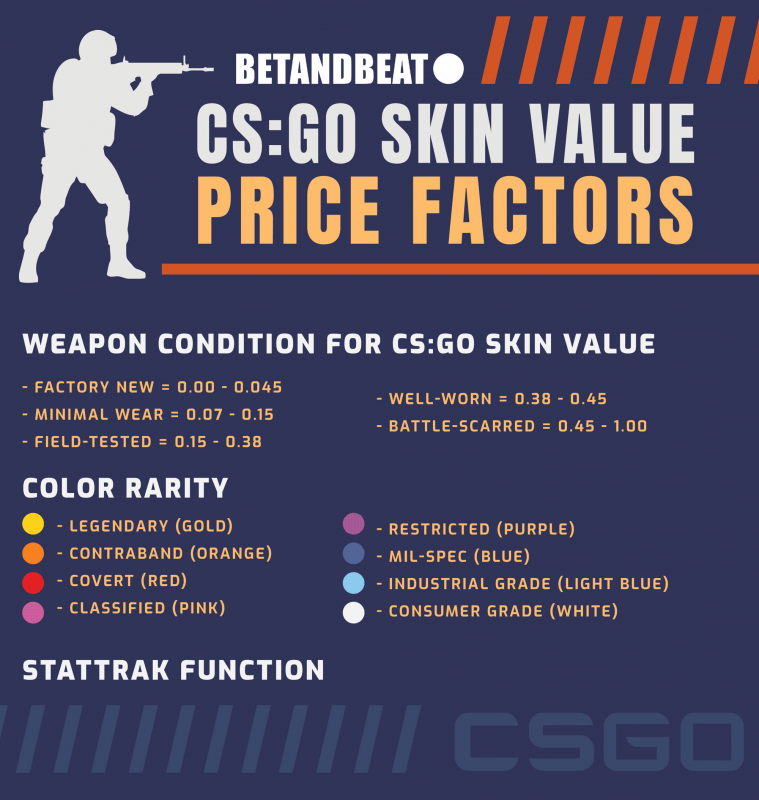 valuation of csgo skins and items