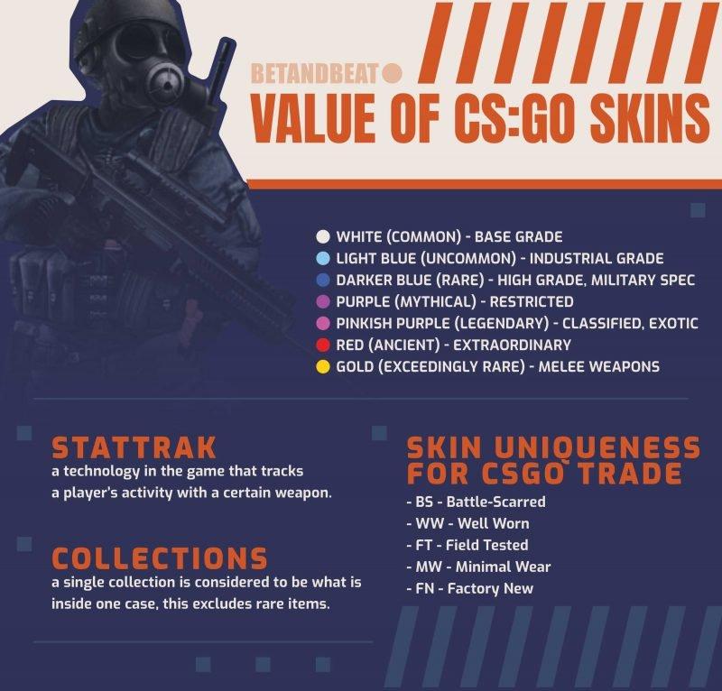 CS:GO Skins Value
