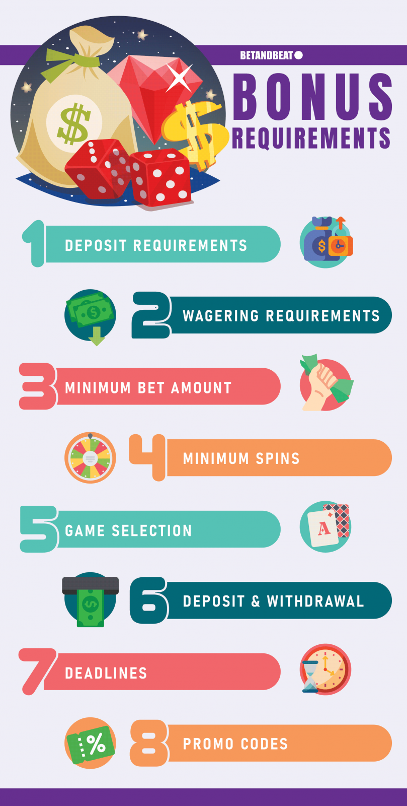 The Different Types of Bonus Requirements