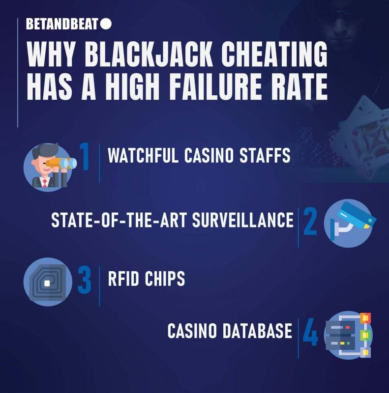 failure rate of cheating in blackjack