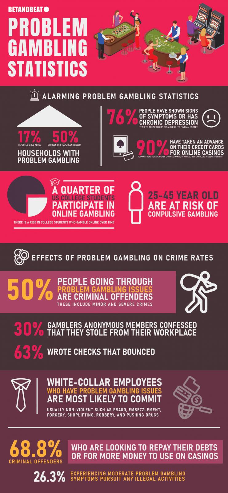 problem gambling statistics