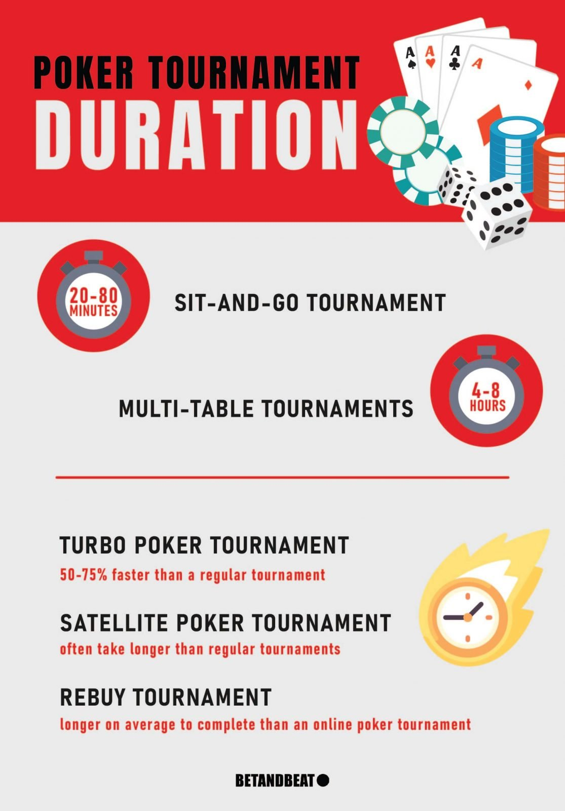 Duration of Different Types of Poker Tournaments