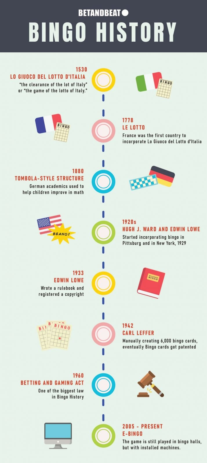 Bingo History (Timeline)